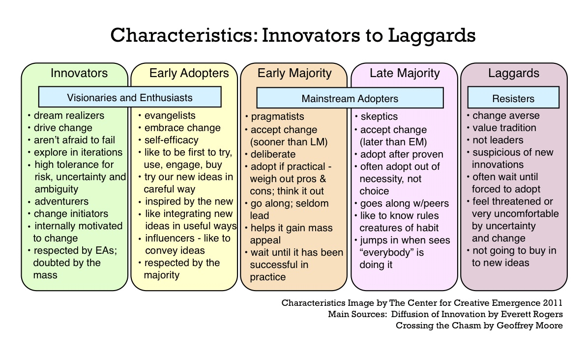 Characteristics innovators to laggards