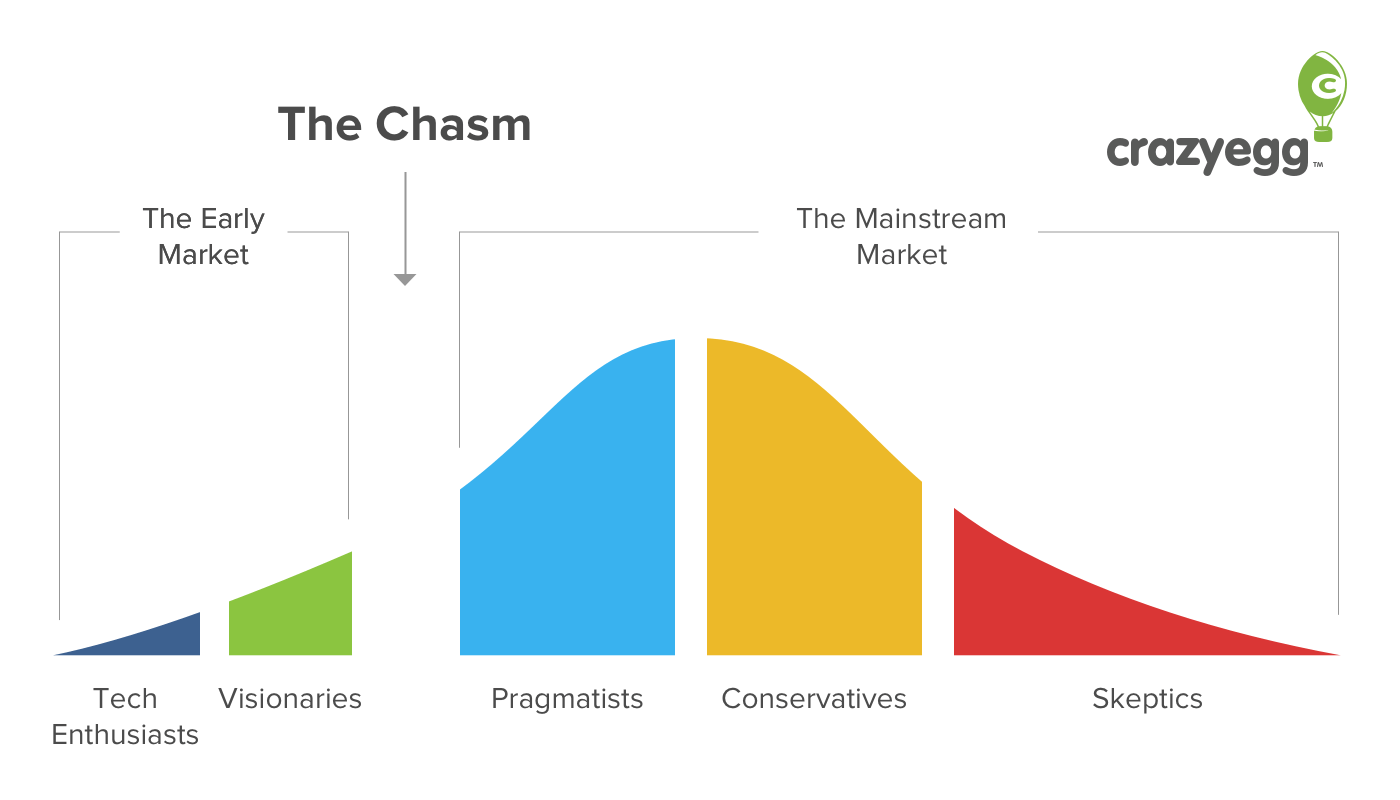 Understanding The Product Adoption Curve Could Totally Transform