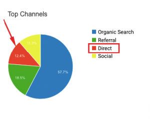 top channels direct