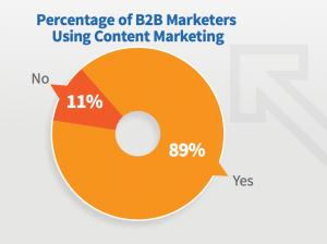 percentage of b2b marketers using content marketing