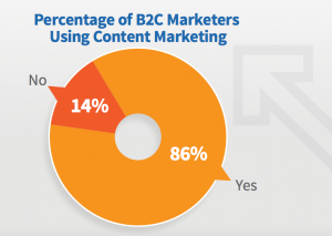 percentage of b2c marketers content marketing