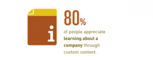 80 percent learn from custom content