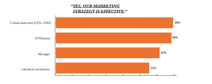 yes our marketing strategy is effective