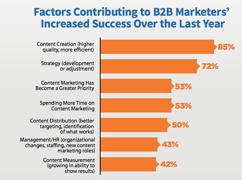 factors adding to b2b marketers success
