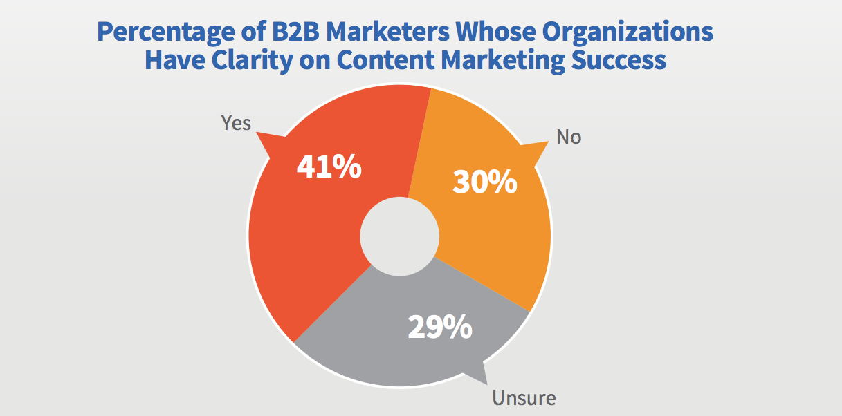 percentage of b2b marketer whose organizations have clarity