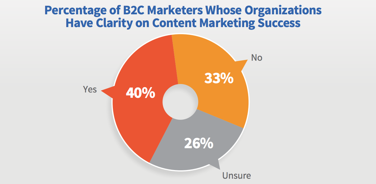 clarity on content marketing success