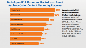 techniques b2b marketers use