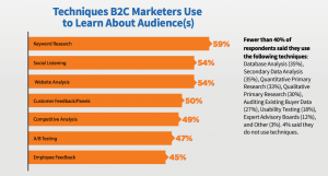 techniques b2c marketers use