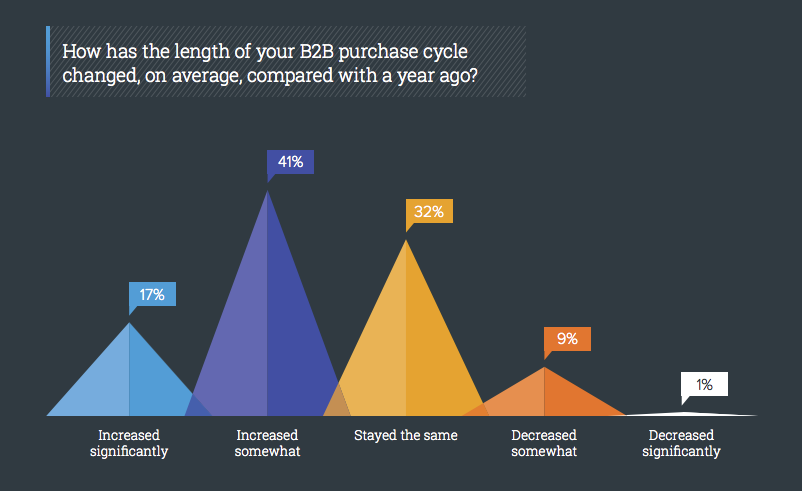 has b2b purchase cycle changed