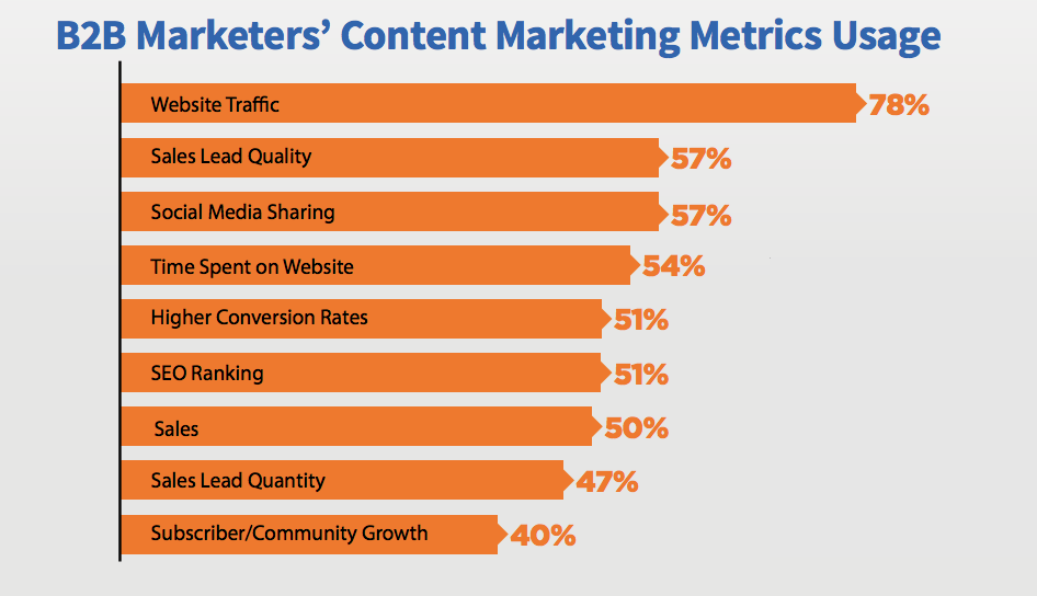 b2b marketers content marketing metrics usage