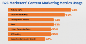 b2c marketers content marketing metrics usage