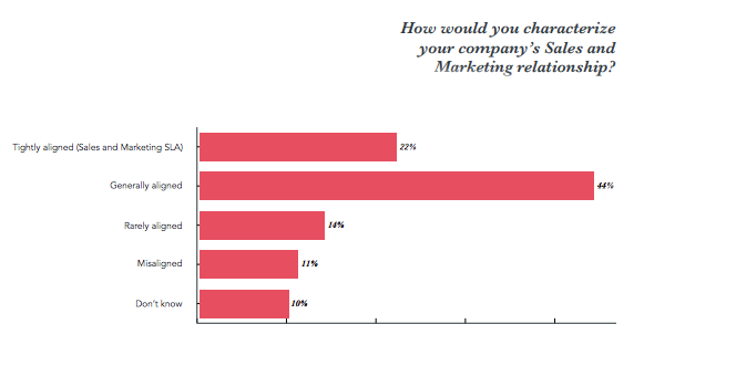 sales and marketing relationship