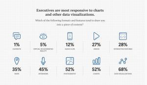 executives respond to visual data