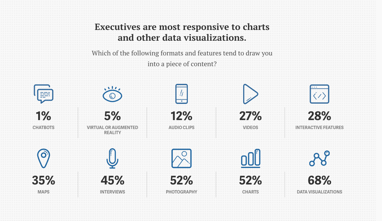 executives respond to visual data
