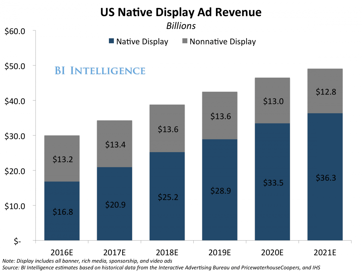 us native display ad revenue