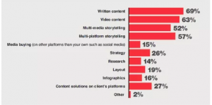 content chart
