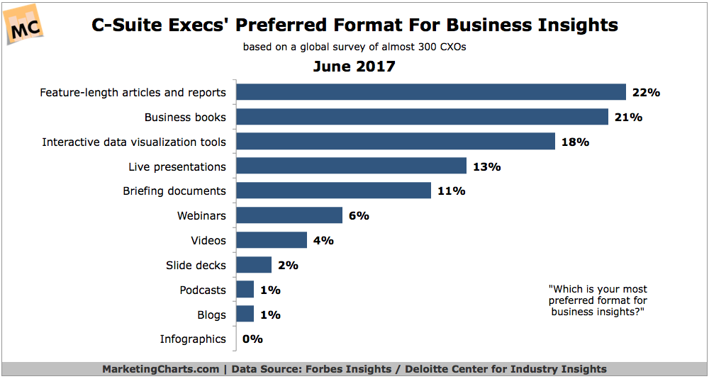 format for business insights