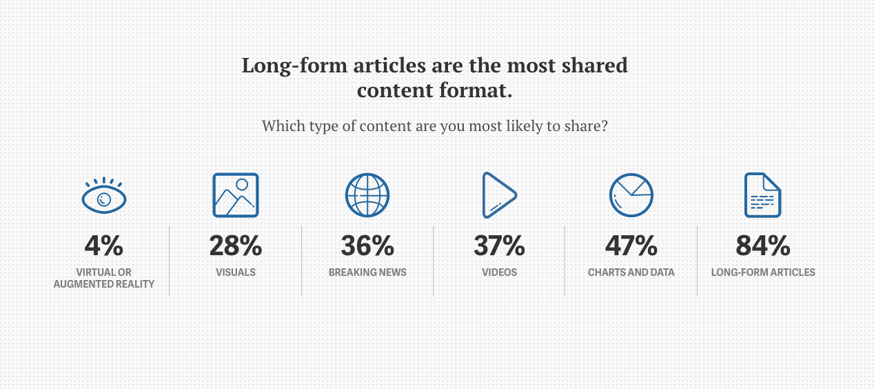 long form is most shared content