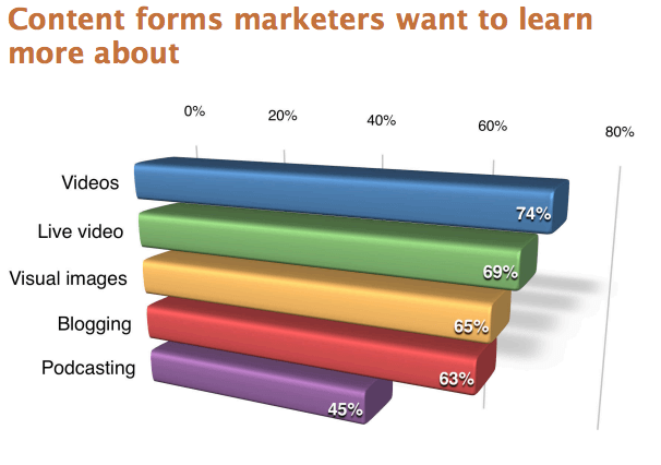 content forms marketers want to learn more about