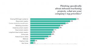 companys top priorities