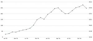 Jan 15 chart