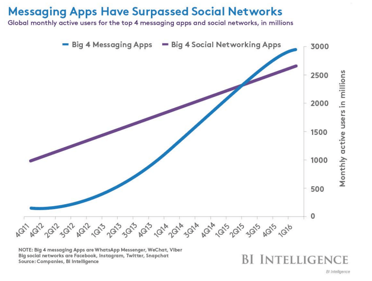 messaging apps surpassed social network