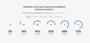 Linkedin most used social media