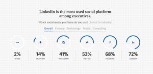 Linkedin most used social media