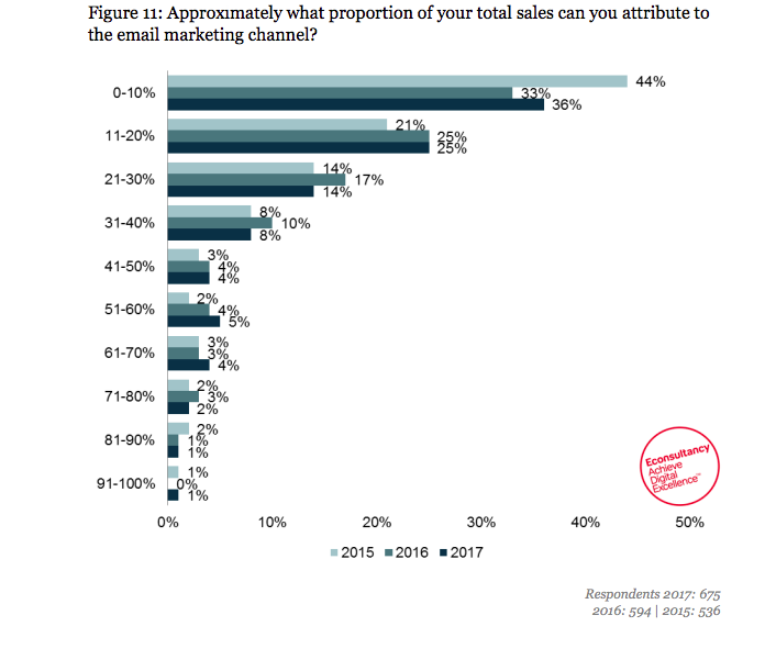 total sales from email marketing