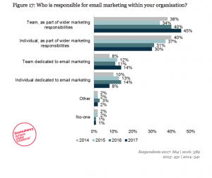 who is responsible for email marketin in your organisation
