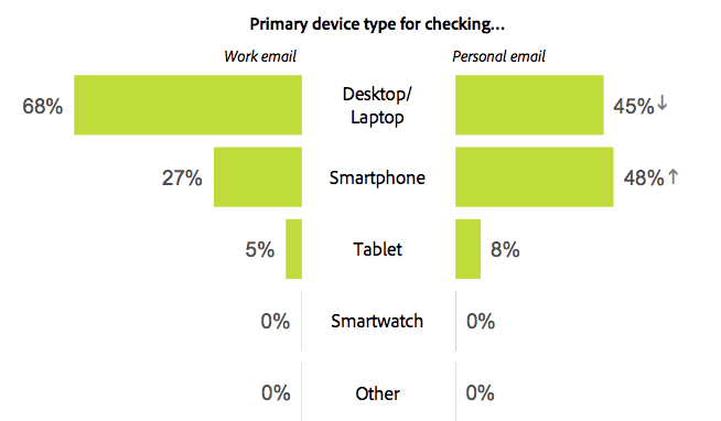 primary device type for checking