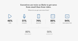executives get news from email