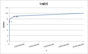 Log X 2