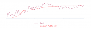 Rank Domain Authority