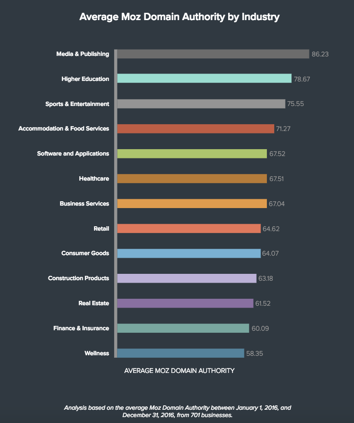 Average Moz Domian Authority by Industry
