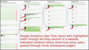 Google Analytics user Flow Report