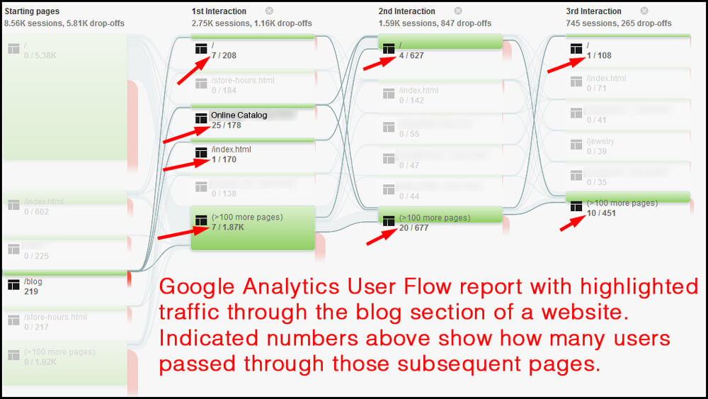 Google Analytics user Flow Report