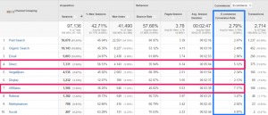 Channel Grouping E-commerce Conversion Rate