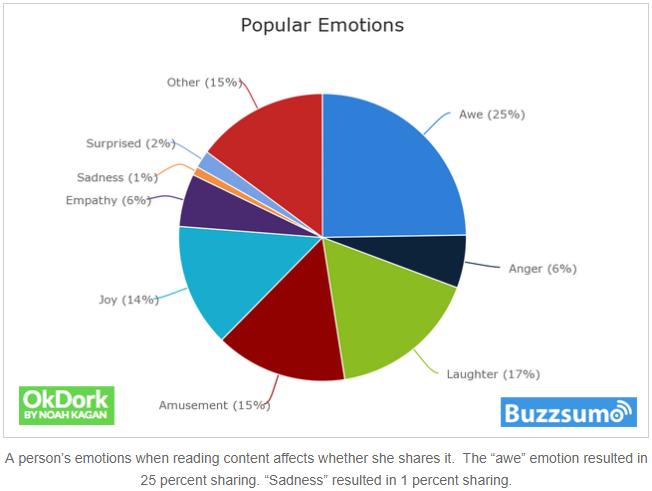 popular emotions chart
