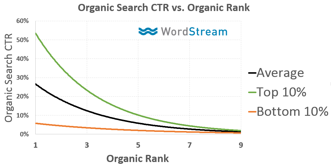 organic search CTR vs. organic rank