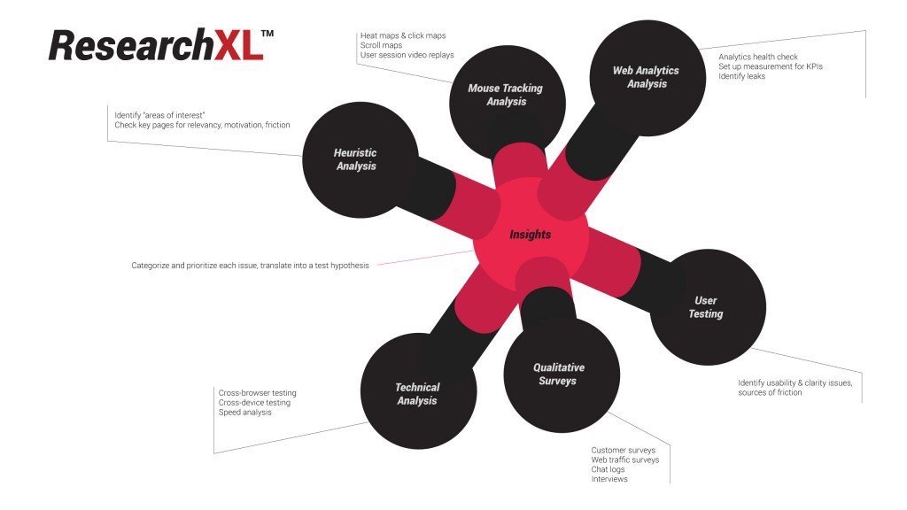 ConversionXL, XRO data processes