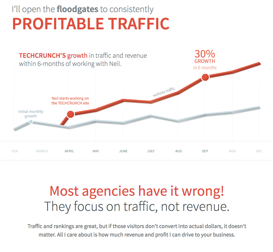 profitable traffic