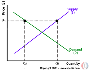 Price Quantity Supply Demand