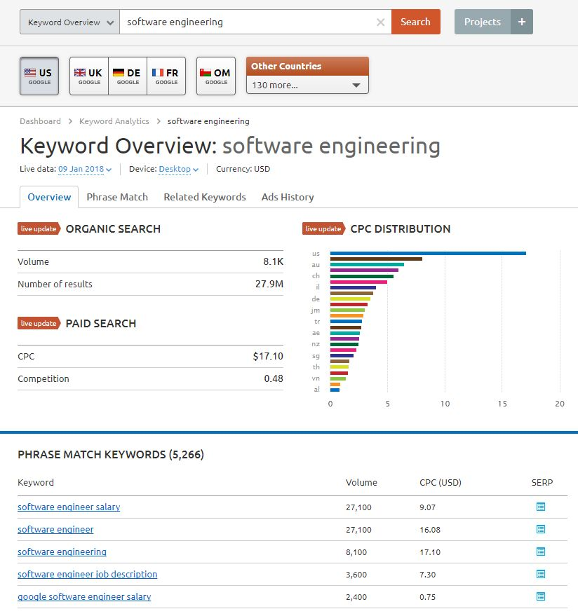 Keyword overview software engineering