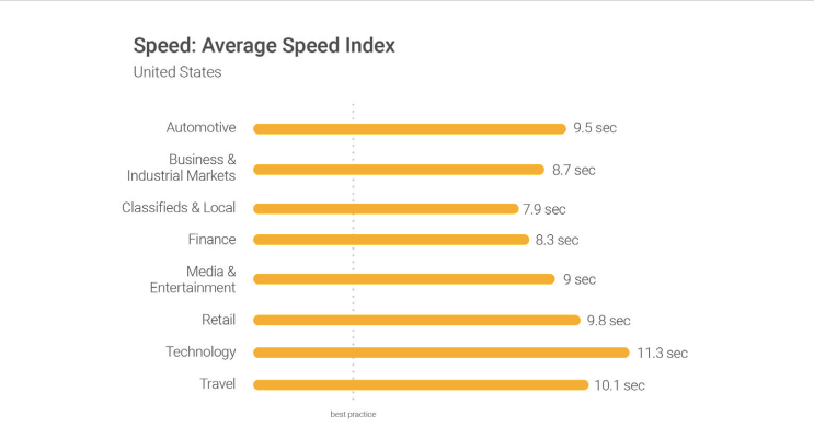 20 Ways to Speed Up Your Website – and Improve Conversion by 7%