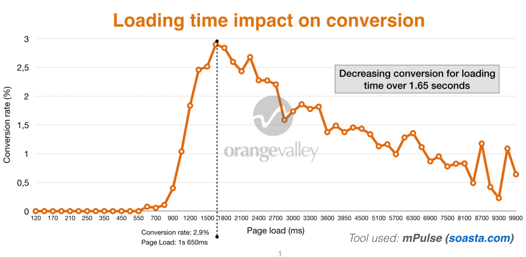 time loading on conversions
