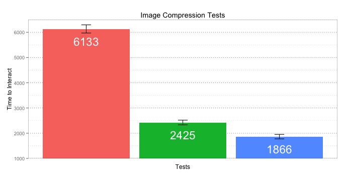 impact image compression