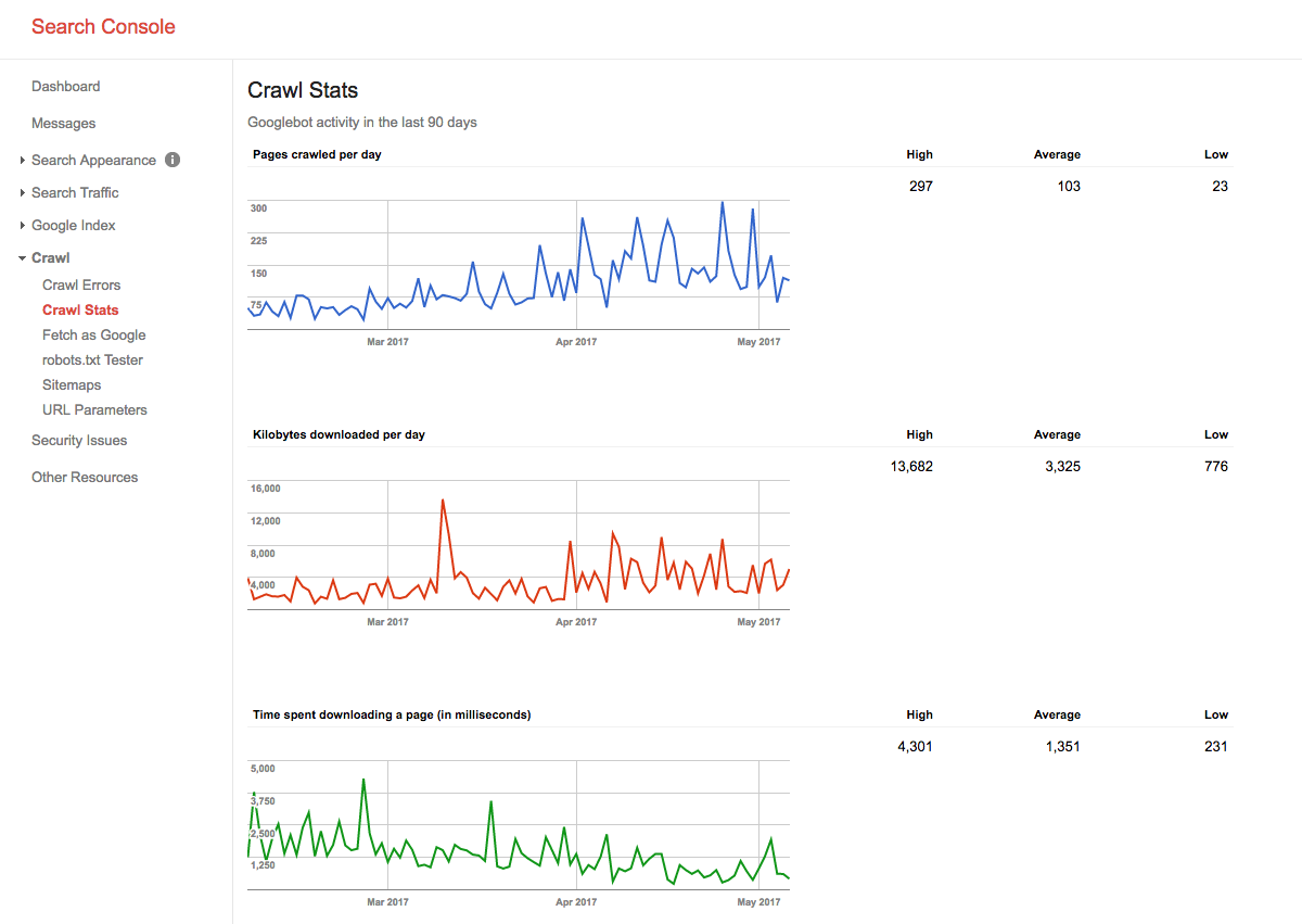 google index tool crawl stats