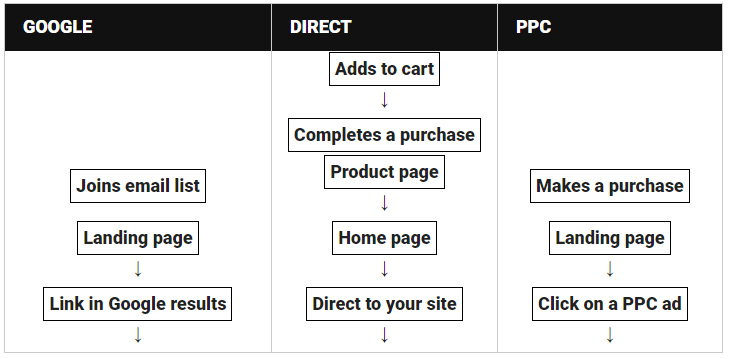 A Guide to A/B Testing with Google Analytics