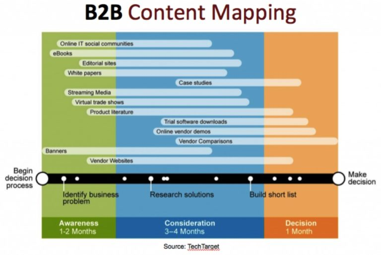 b2b content mapping